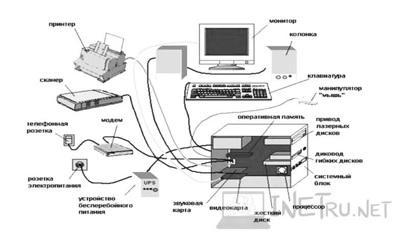 компьютер составляющие